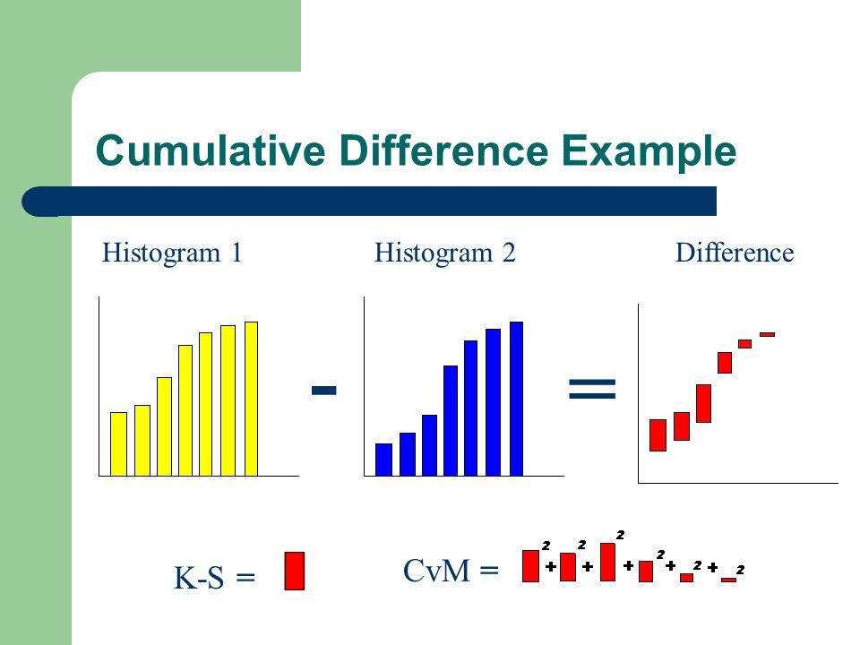 Cumulative Difference Example
