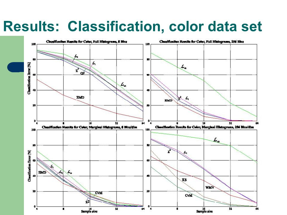 Results: Classification, color data set