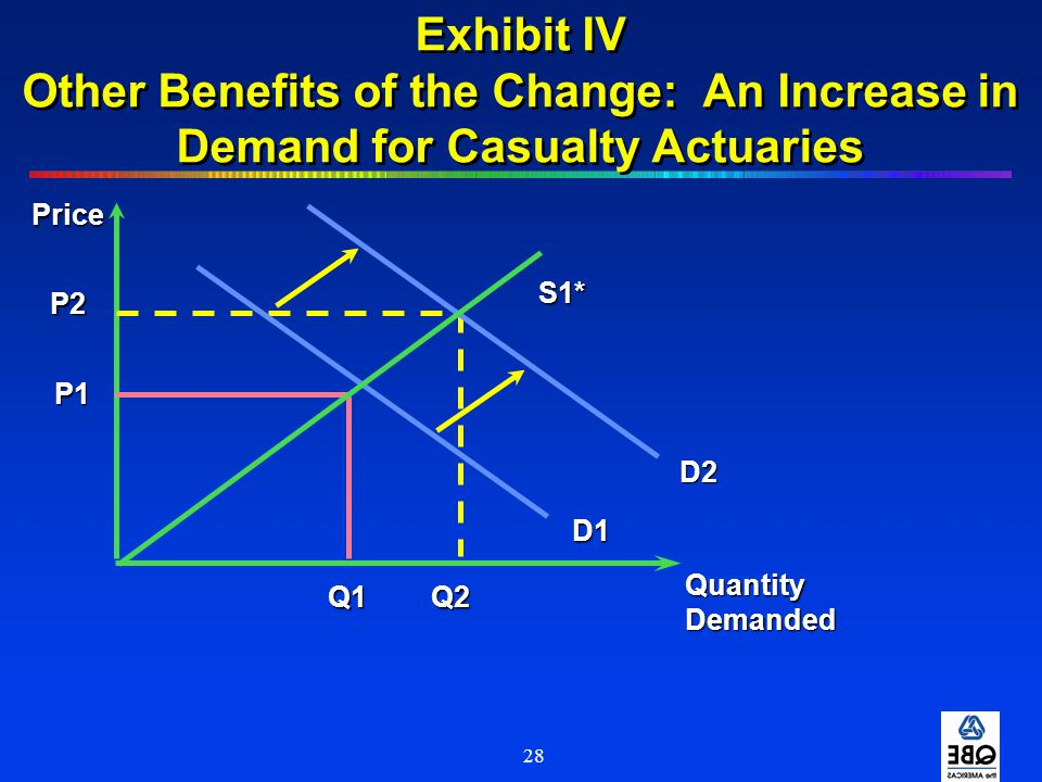 Exhibit IV Other Benefits of the Change: An Increase in Demand for Casualty Actuaries