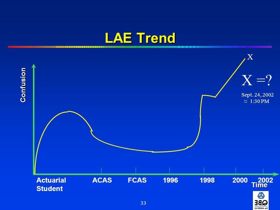 X = LAE Trend X Confusion