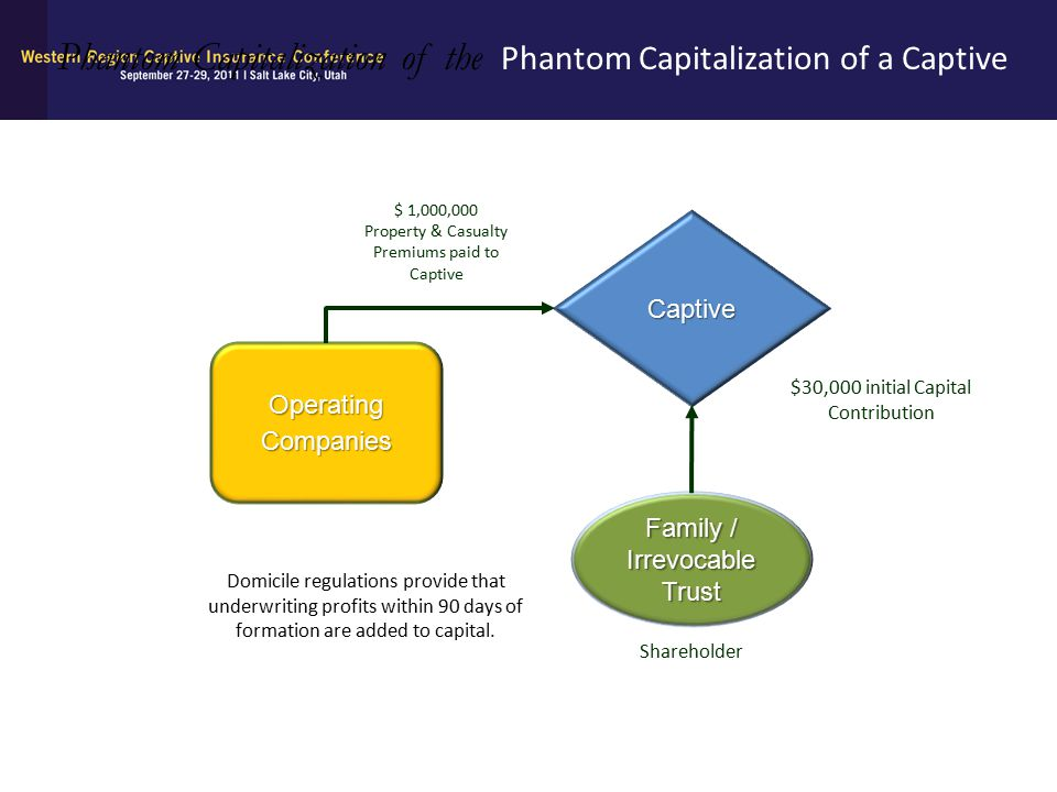 Phantom Capitalization of the Phantom Capitalization of a Captive