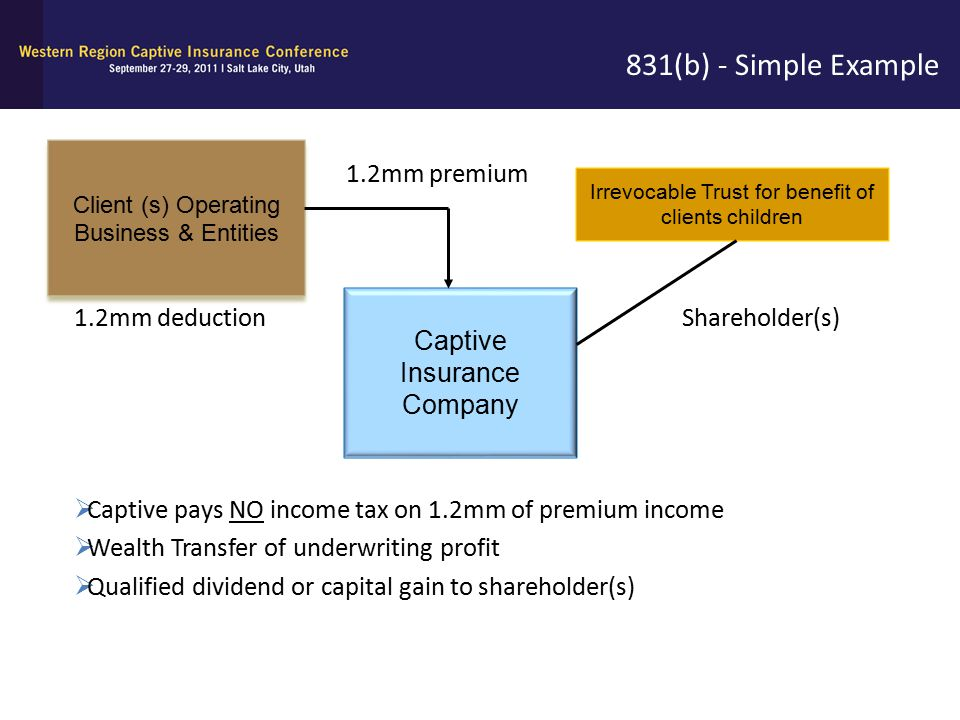 831(b) - Simple Example 1.2mm premium Captive Insurance Company