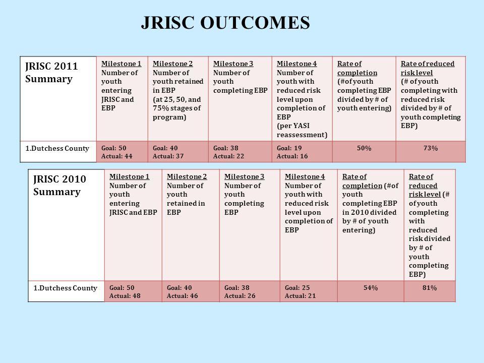 JRISC OUTCOMES JRISC 2011 Summary JRISC 2010 Summary Milestone 1