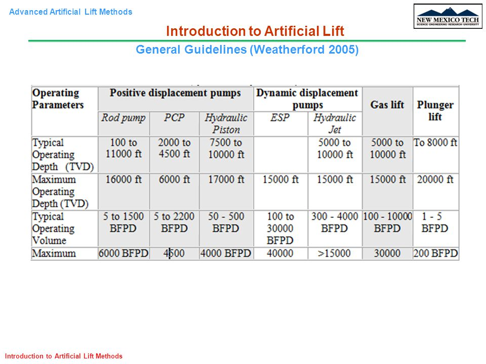 Introduction to Artificial Lift General Guidelines (Weatherford 2005)