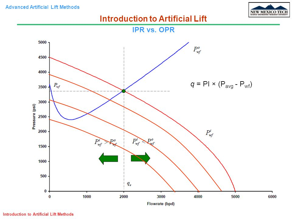 Introduction to Artificial Lift