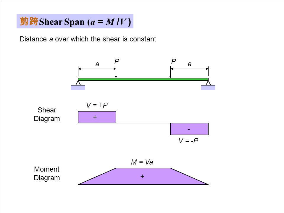 剪跨Shear Span (a = M /V ) Distance a over which the shear is constant P