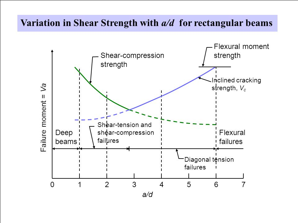 Variation in Shear Strength with a/d for rectangular beams
