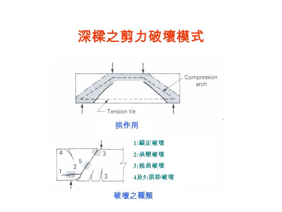 深樑之剪力破壞模式 拱作用 破壞之種類 1:錨定破壞 2:承壓破壞 3:撓曲破壞 4及5:拱肋破壞