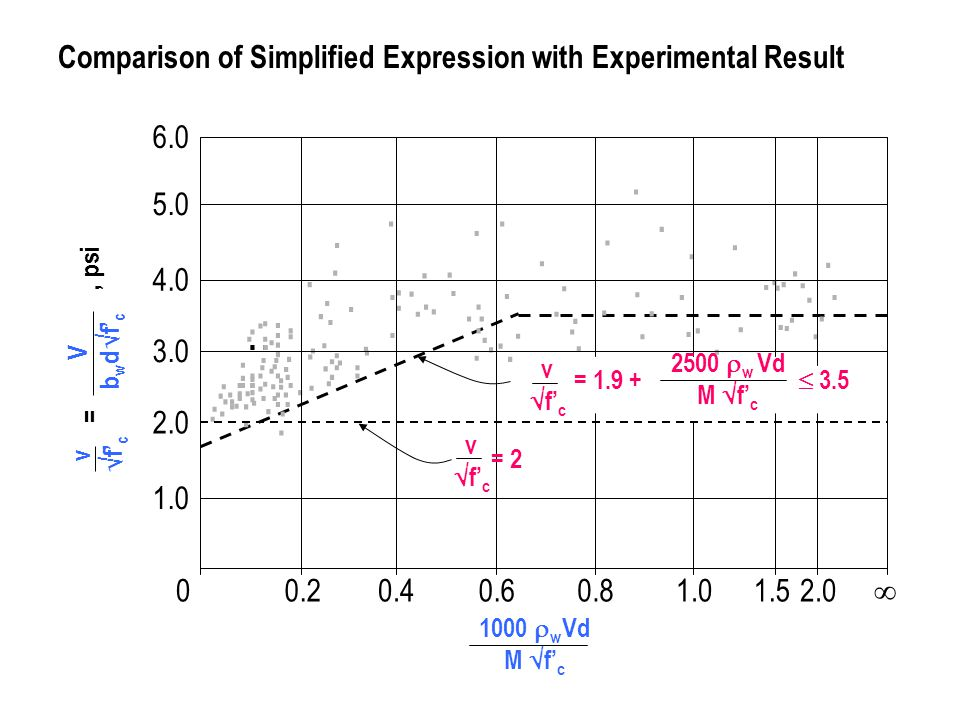 . Comparison of Simplified Expression with Experimental Result 0.2 0.4