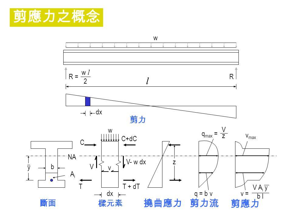 剪應力之概念 l 撓曲應力 剪應力 剪力流 剪力 斷面 樑元素 R = w l 2 w R dx y b Ai NA T V C dx v
