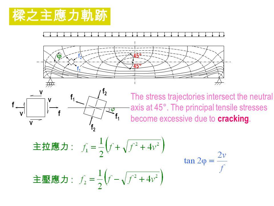 樑之主應力軌跡 The stress trajectories intersect the neutral