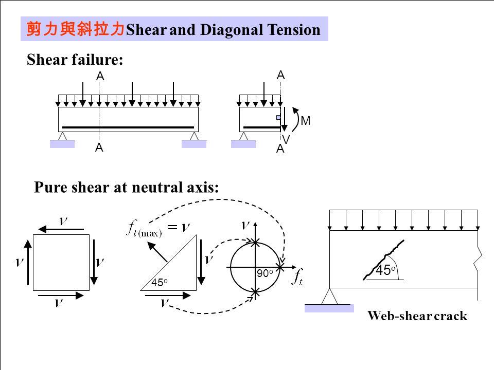剪力與斜拉力Shear and Diagonal Tension