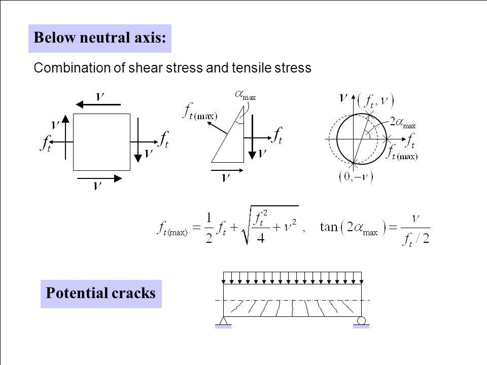 Below neutral axis: Potential cracks