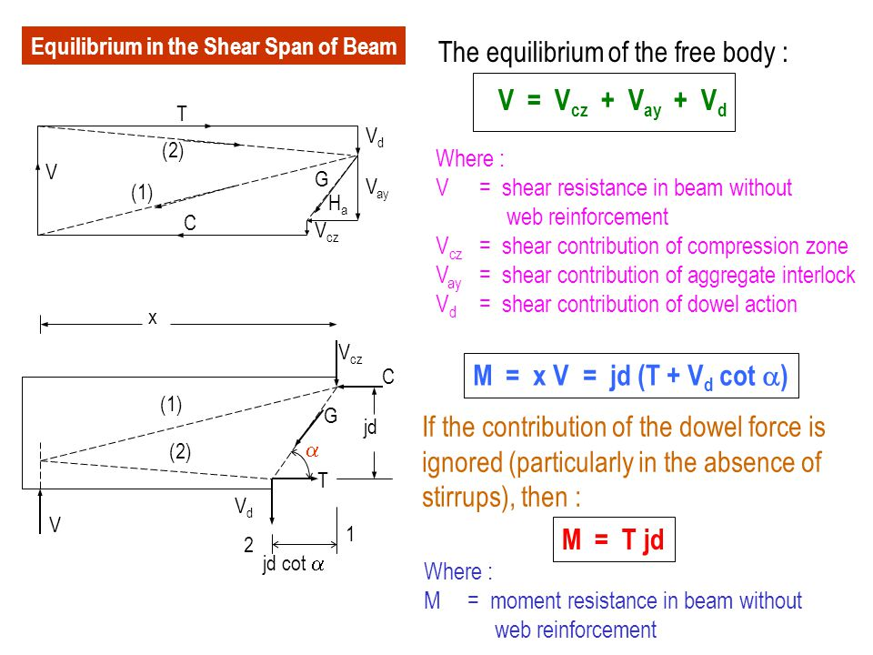 The equilibrium of the free body : V = Vcz + Vay + Vd