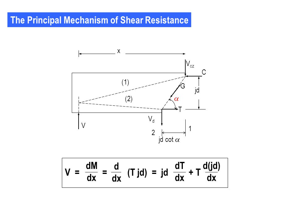 The Principal Mechanism of Shear Resistance