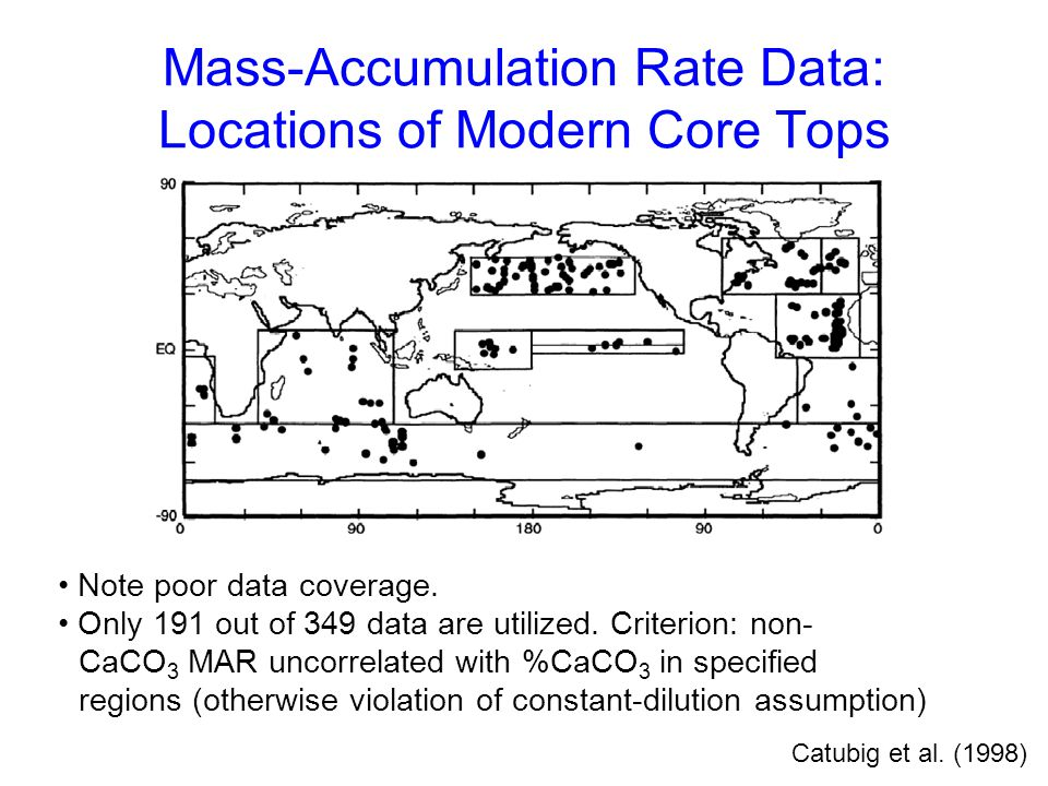 Mass-Accumulation Rate Data: Locations of Modern Core Tops