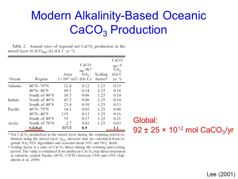 Modern Alkalinity-Based Oceanic CaCO3 Production