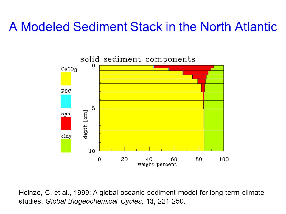 A Modeled Sediment Stack in the North Atlantic