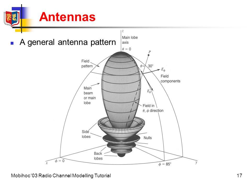 Antennas A general antenna pattern