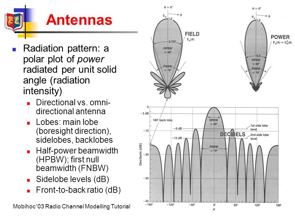 Antennas Radiation pattern: a polar plot of power radiated per unit solid angle (radiation intensity)