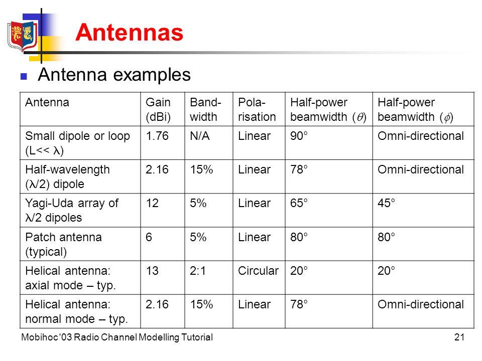 Antennas Antenna examples Antenna Gain (dBi) Band-width Pola-risation