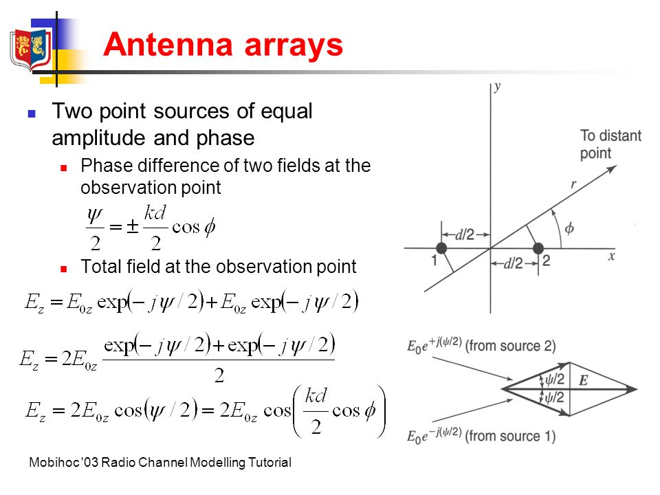 Antenna arrays Two point sources of equal amplitude and phase