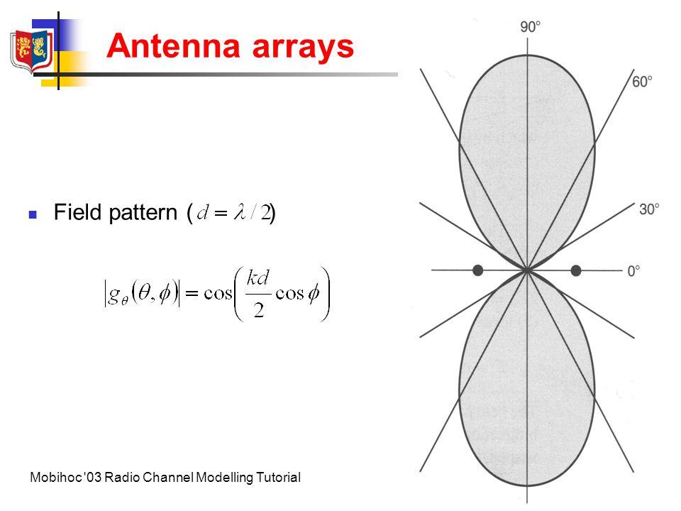 Antenna arrays Field pattern ( )