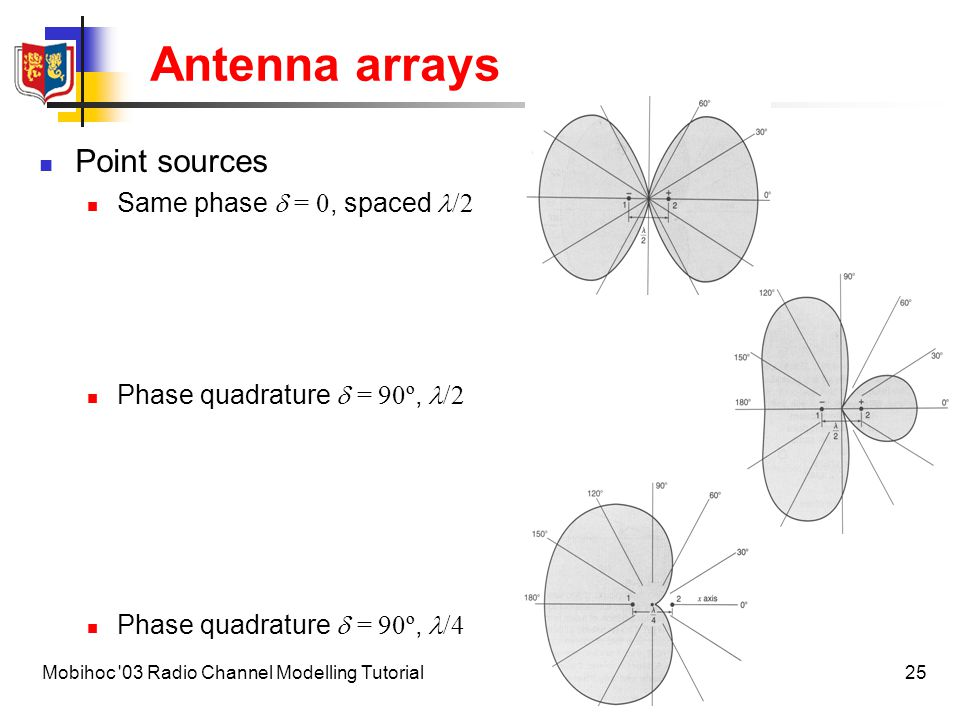 Antenna arrays Point sources Same phase  = 0, spaced /2
