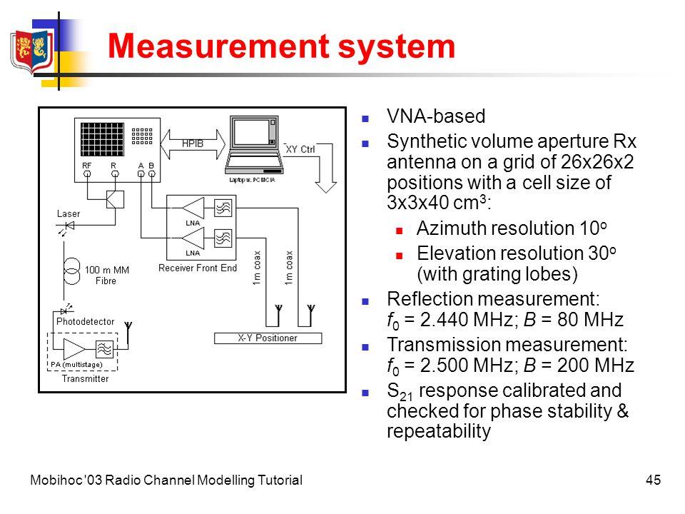 Measurement system VNA-based