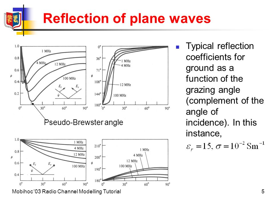Reflection of plane waves