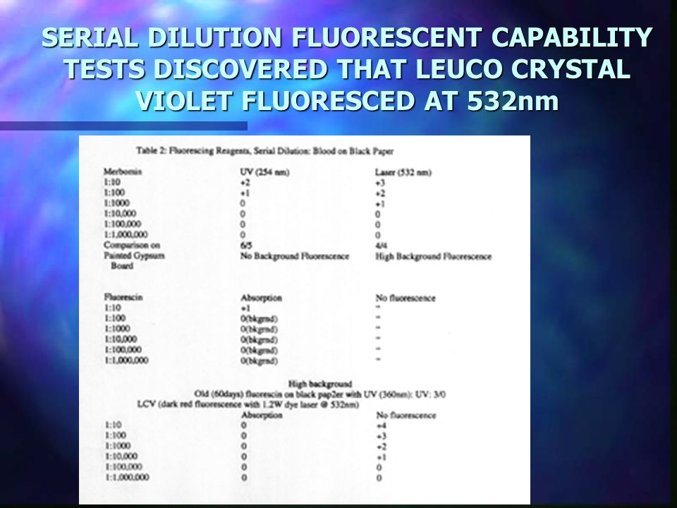 SERIAL DILUTION FLUORESCENT CAPABILITY TESTS DISCOVERED THAT LEUCO CRYSTAL VIOLET FLUORESCED AT 532nm