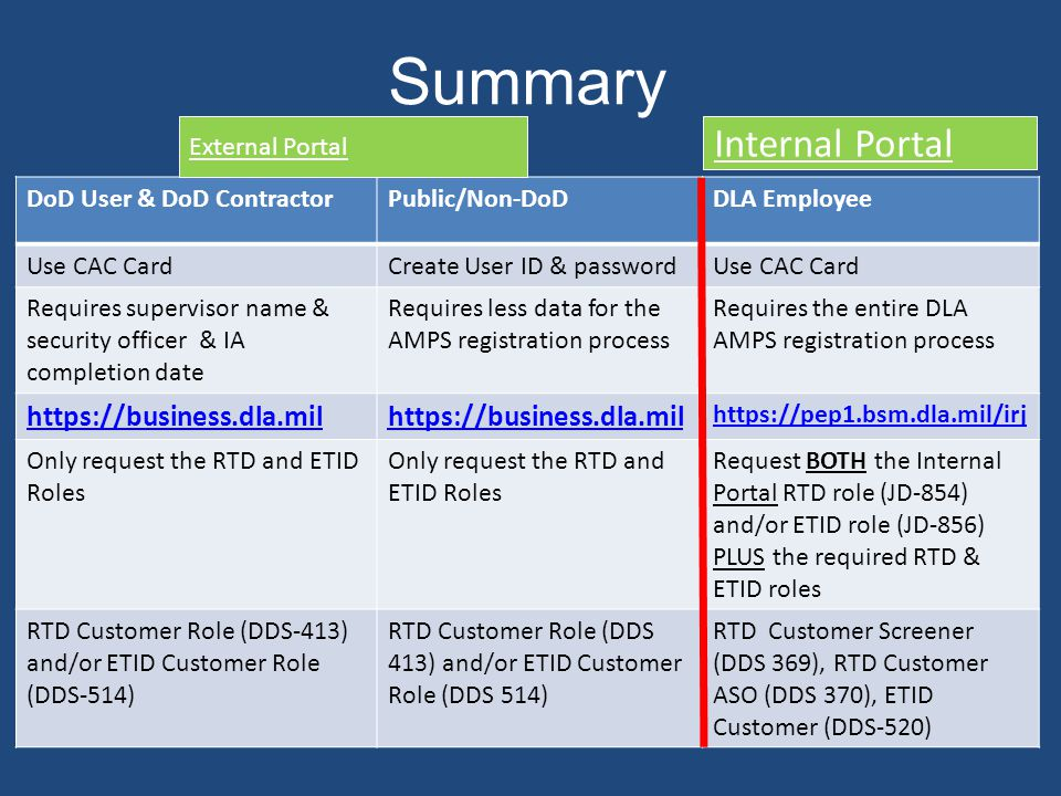 Summary Internal Portal https://business.dla.mil External Portal