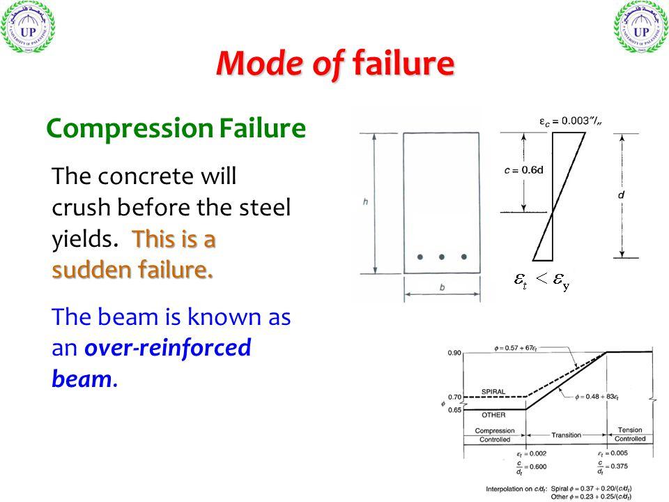 Mode of failure Compression Failure