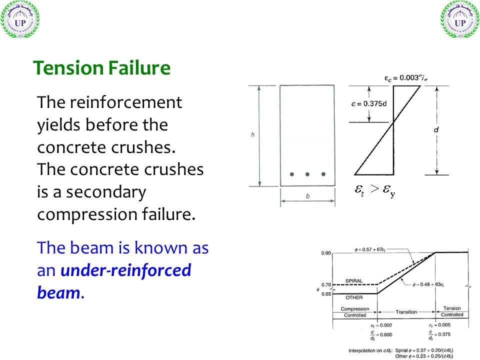 Tension Failure The reinforcement yields before the concrete crushes. The concrete crushes is a secondary compression failure.
