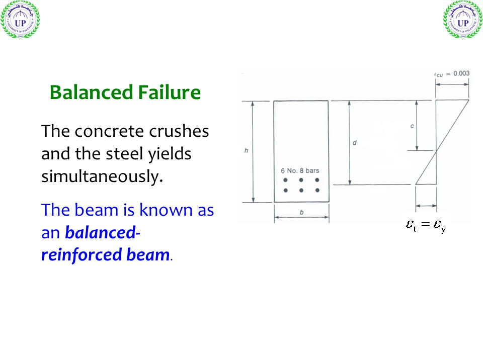 Balanced Failure The concrete crushes and the steel yields simultaneously.