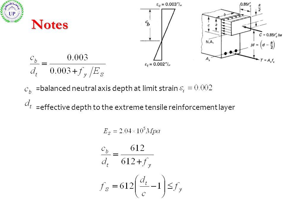Notes =balanced neutral axis depth at limit strain
