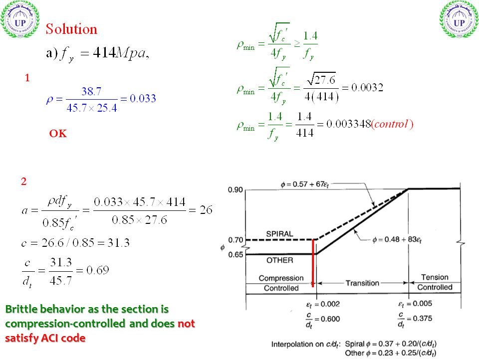 1 OK 2 Brittle behavior as the section is compression-controlled and does not satisfy ACI code