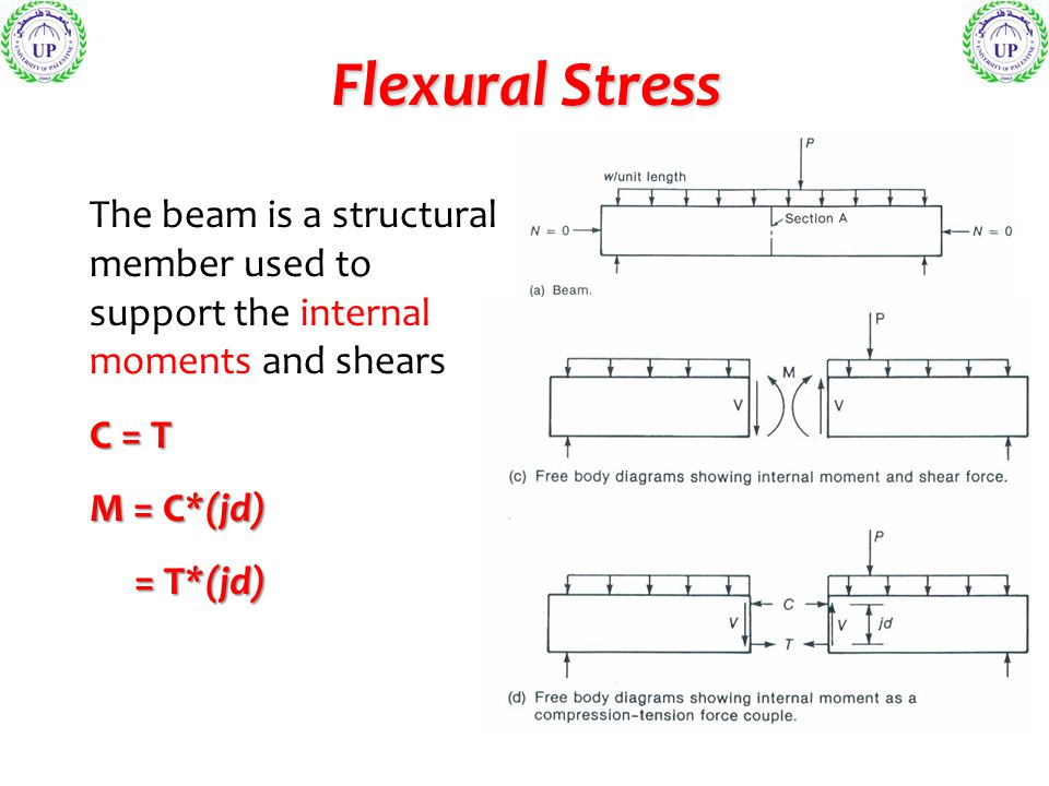 Flexural Stress The beam is a structural member used to support the internal moments and shears. C = T.