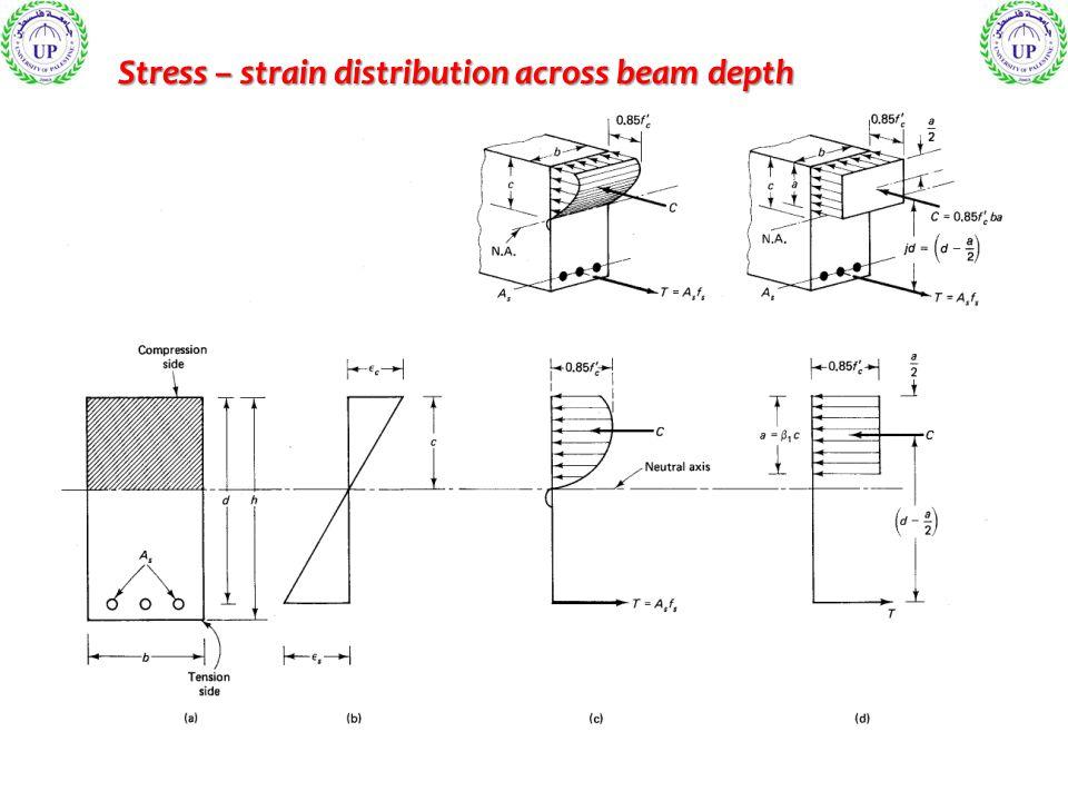 Stress – strain distribution across beam depth