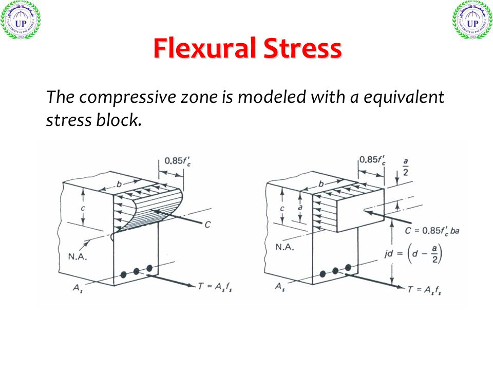 Flexural Stress The compressive zone is modeled with a equivalent stress block.