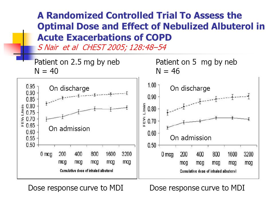 A Randomized Controlled Trial To Assess the Optimal Dose and Effect of Nebulized Albuterol in Acute Exacerbations of COPD S Nair et al CHEST 2005; 128:48–54