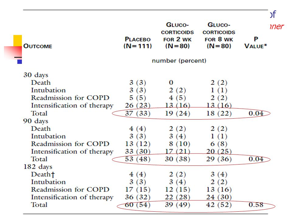 Effect of systemic glucocorticoids on exacerbations of chronic obstructive pulmonary disease.