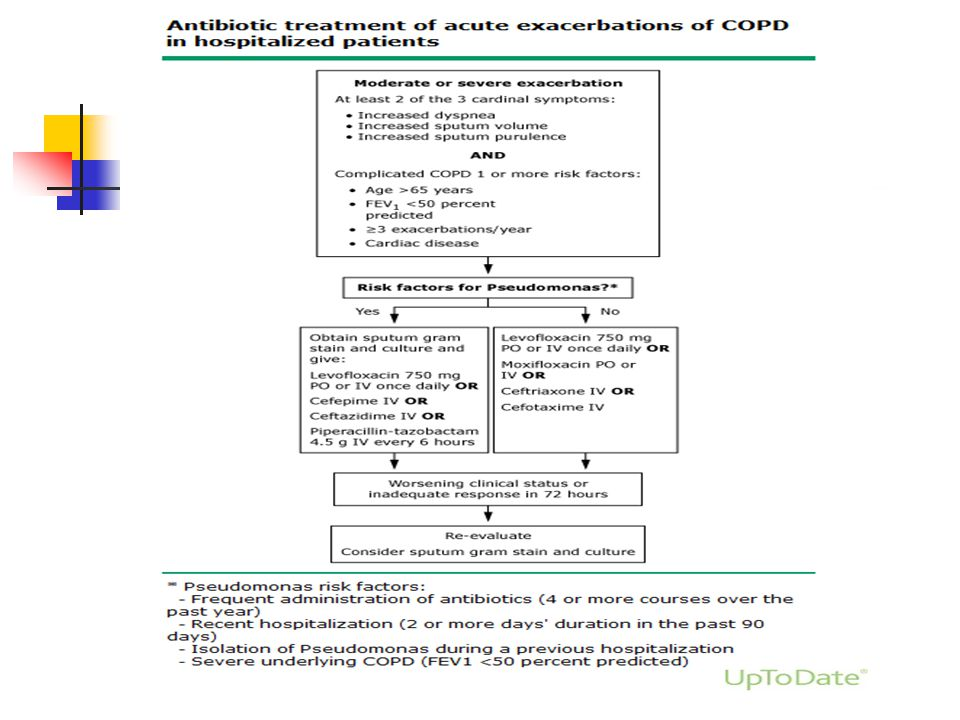 Choice of antibiotics in hospitalized patients