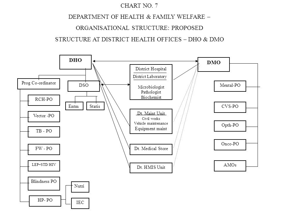 DEPARTMENT OF HEALTH & FAMILY WELFARE –