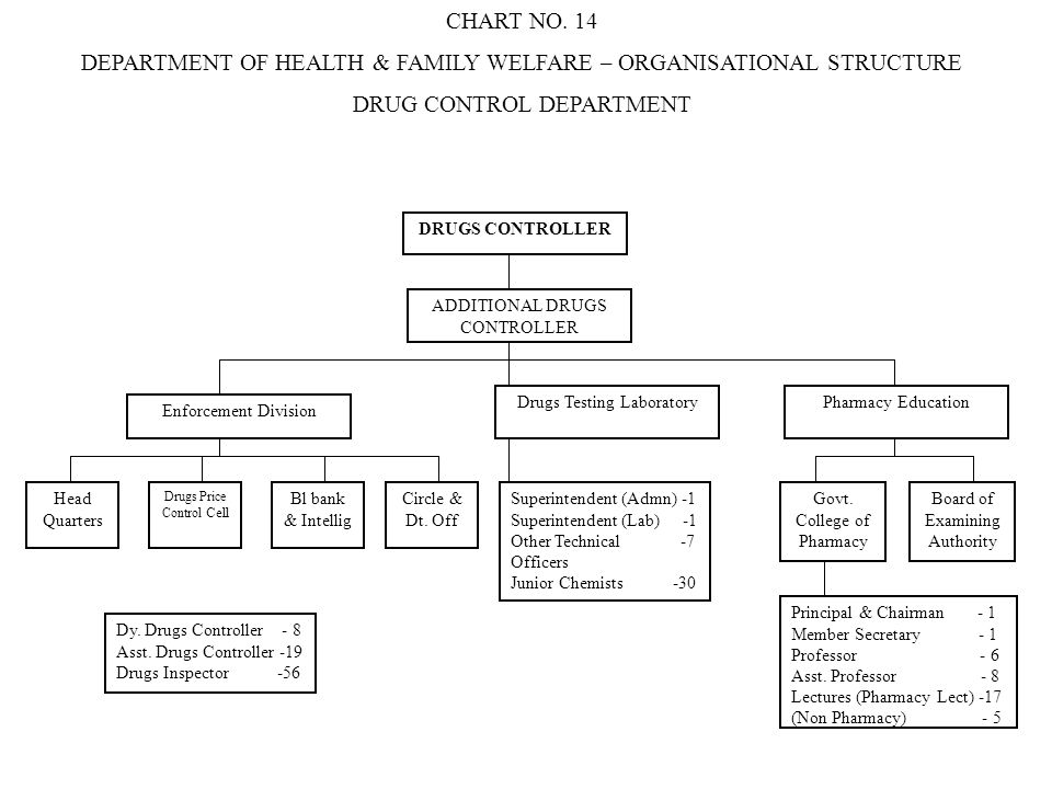 DEPARTMENT OF HEALTH & FAMILY WELFARE – ORGANISATIONAL STRUCTURE