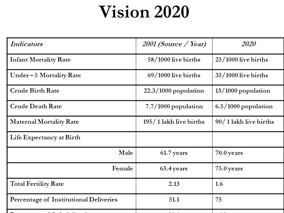 Vision 2020 Indicators 2001 (Source / Year) 2020 Infant Mortality Rate