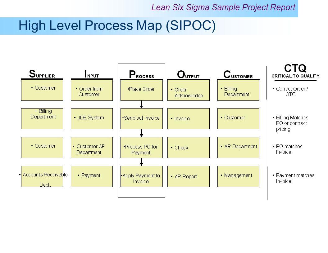 High Level Process Map (SIPOC)