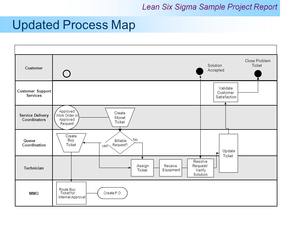 Updated Process Map Close Problem Solution Accepted Ticket Customer