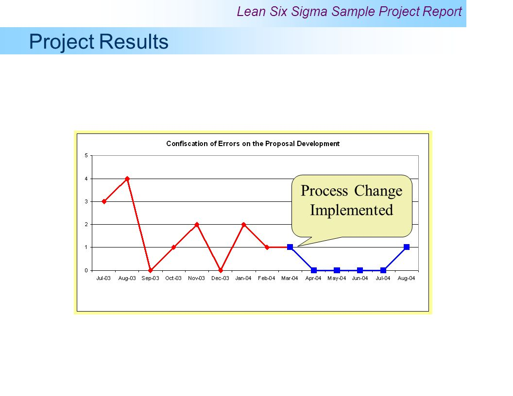 Process Change Implemented