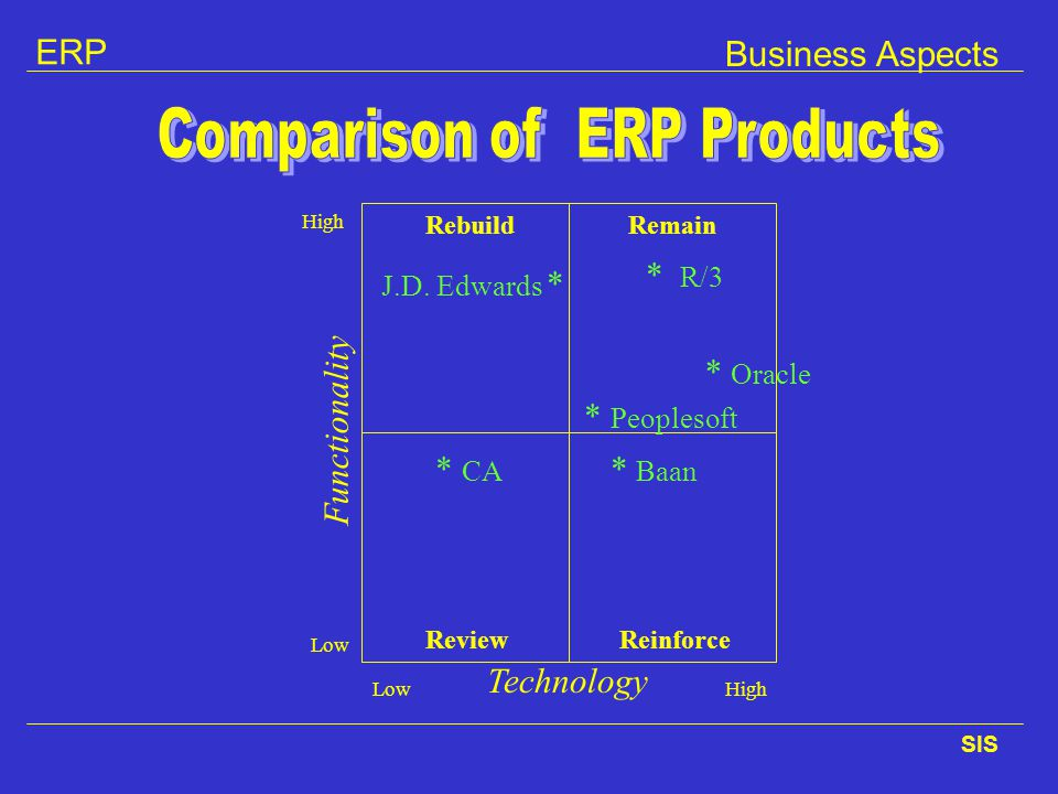 Comparison of ERP Products